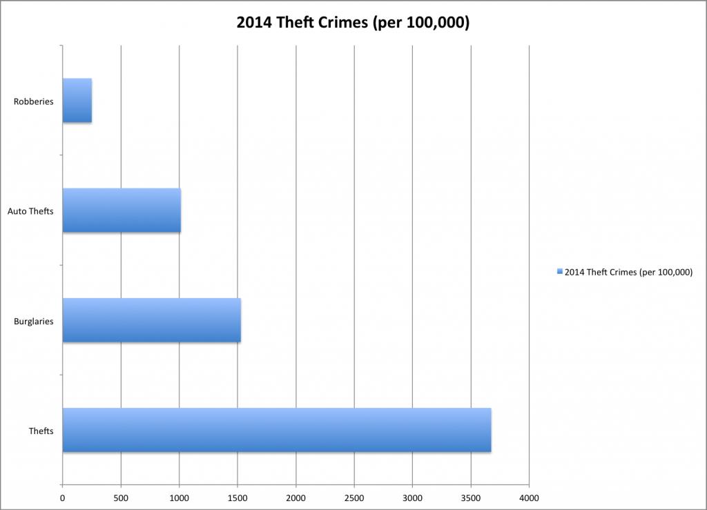 Tacoma Theft Crimes Statistics